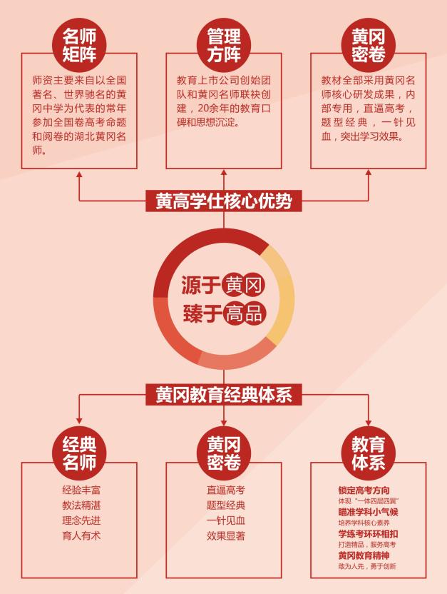 广州黄高学仕教育应届高三生文化培训班招生