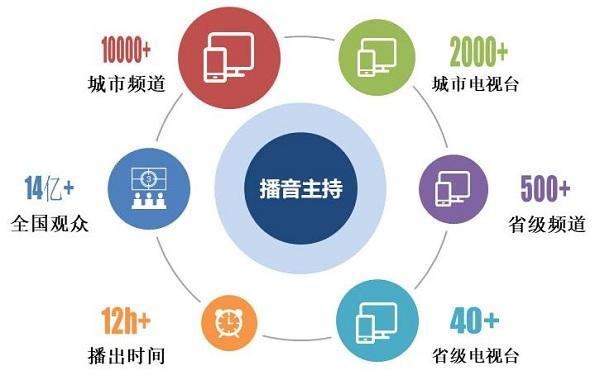 南宁传媒艺考播音主持专业课程